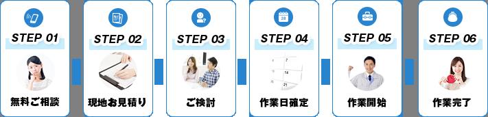 STEP01無料ご相談 STEP02現地お見積り STEP03ご検討 STEP04作業日確定 STEP05作業開始 STEP06作業完了